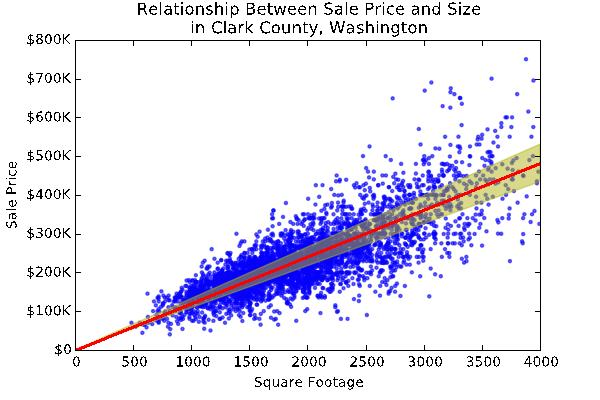 1 Relationship between Sale Price and Size