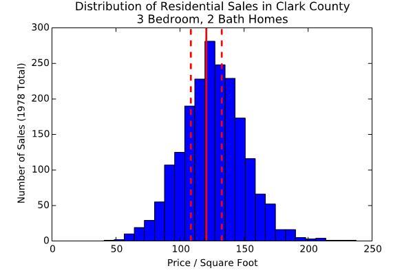 3 Distribution of 3 Bedroom 2 Bath Home Sales in Clark County