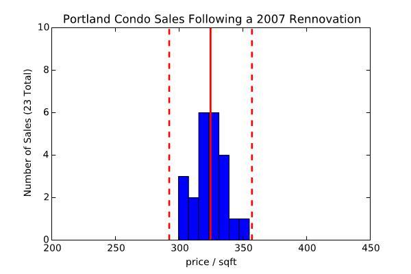 5 Distribution of Price Sqft in Condo Sales